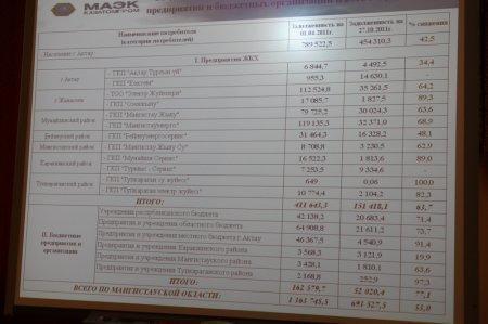 Аким Мангистауской области посоветовал коммунальщикам предать огласке имена злостных должников – владельцев частных коттеджей