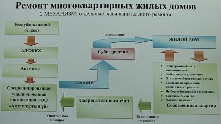 Капитальный ремонт дома в Актау по программе модернизации ЖКХ