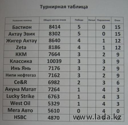 Команда «Бастион» лидирует в играх лиги чемпионов Актау по боулингу