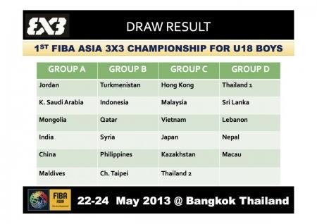 Юные баскетболисты из Актау будут представлять Казахстан на чемпионате Азии