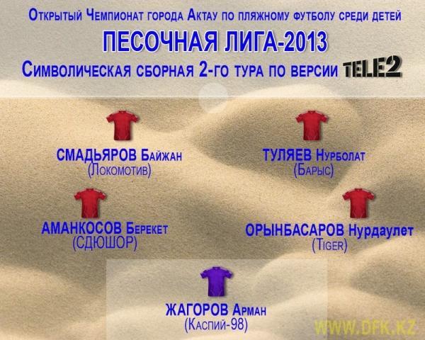 В Песочной лиге Актау только три команды показывают стопроцентный результат