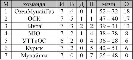 Сегодня в Актау пройдет 9 тур Чемпионата области по пляжному футболу