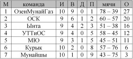 Для победы в Чемпионате области по пляжному футболу команде из Жанаозена нужна одна победа