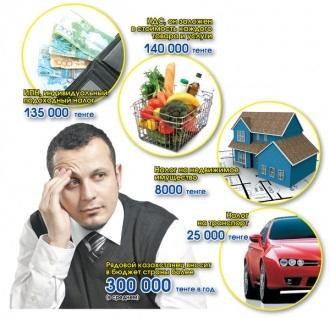 Скоро казахстанцы весомо ощутят налоговое бремя на своем кошельке