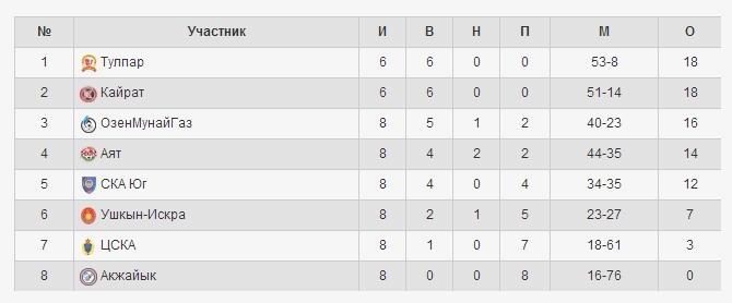 казахстан футбол таблица ордабасы