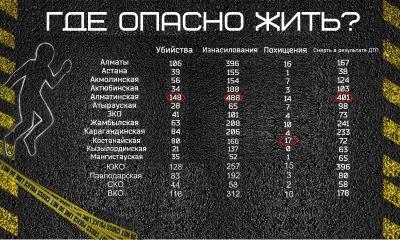 Названа самая опасная для жизни область Казахстана