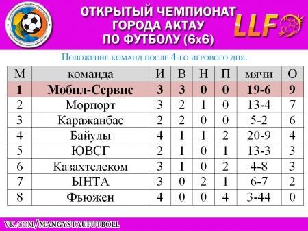 Команда «Мобил-Сервис» лидирует в Открытом чемпионате Актау по футболу (6х6)