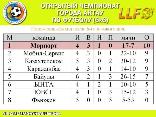 «Ынта» одержала первую победу в Открытом чемпионате Актау по футболу