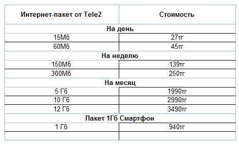 Европейский оператор-дискаунтер Tele2 снижает цены на интернет-пакеты до 17 процентов
