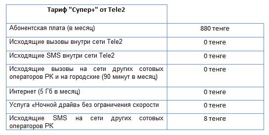 Tele2 отвечает конкурентам революционным тарифом «Супер+»