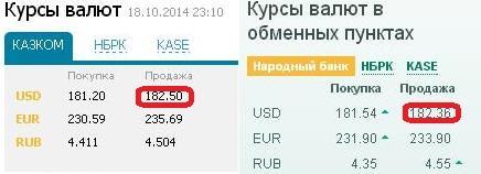 В казахстанских обменниках подорожал доллар