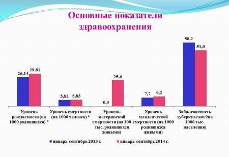 В Актау коэффициент рождаемости вырос на 14 процентов