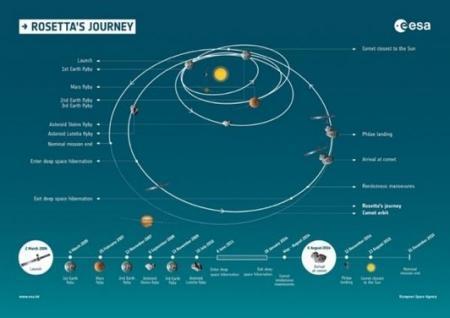 Впервые в истории совершилась посадка на поверхность кометы