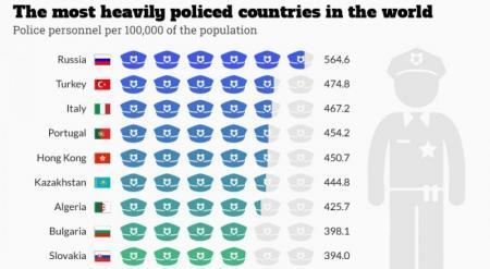 Казахстан попал в ТОП-10 стран по числу полицейских на душу населения
