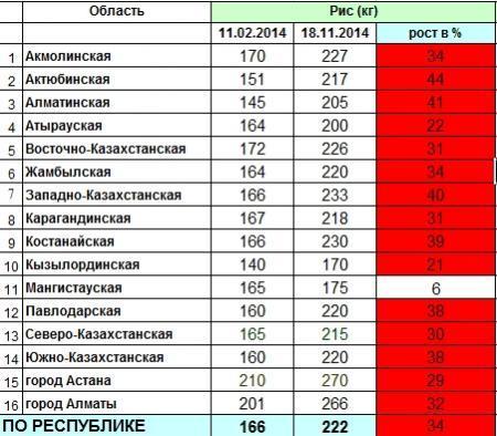 В Казахстане ожидается дефицит гречки
