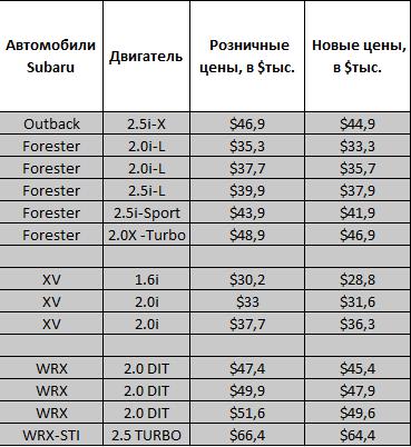 В Казахстане подешевели цены на автомобили до $30 тыс