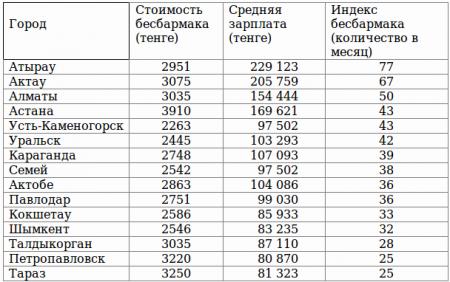 В Казахстане вырос средний индекс бесбармака