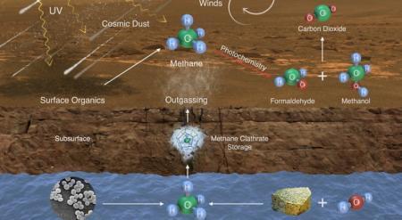 Curiosity обнаружил на Марсе метан и органические молекулы