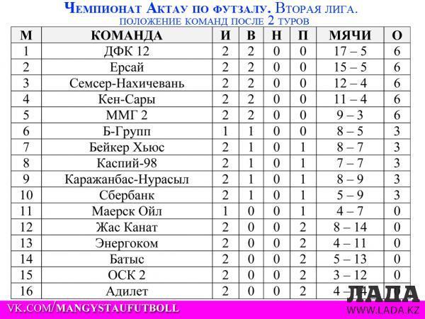 Начался чемпионат Актау по футзалу во второй и третьей лигах