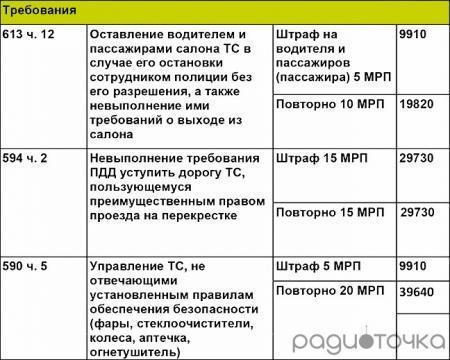 """Таблица штрафов за """"популярные"""" нарушения казахстанских водителей"""