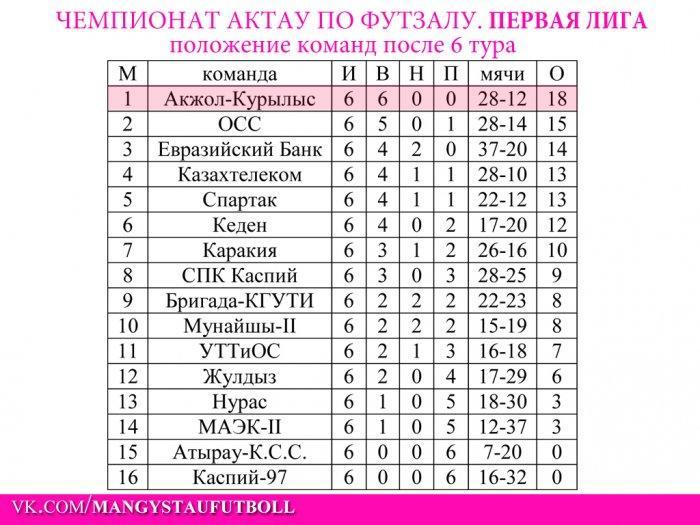 За прошедшие выходные в нескольких лигах чемпионата Актау по футзалу сменились лидеры