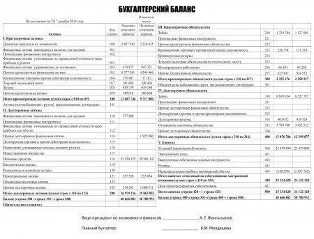 Отчет независимого аудитора по формам годовой финансовой отчетности