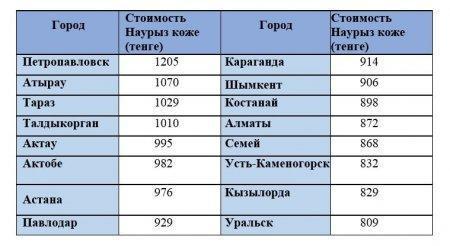 В Казахстане подсчитали стоимость приготовления Наурыз коже