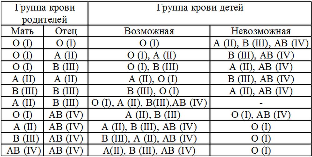 Для чего сдают анализ группы крови Справка для работы в МО для иностр граждан Ялтинская улица