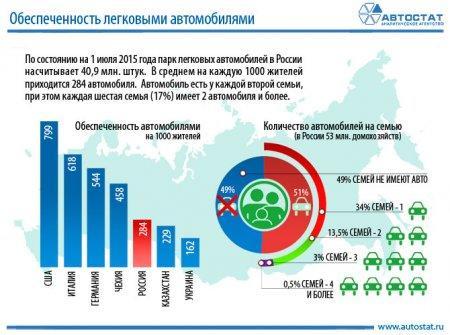 В Казахстане в среднем на каждую тысячу жителей приходится 229 авто