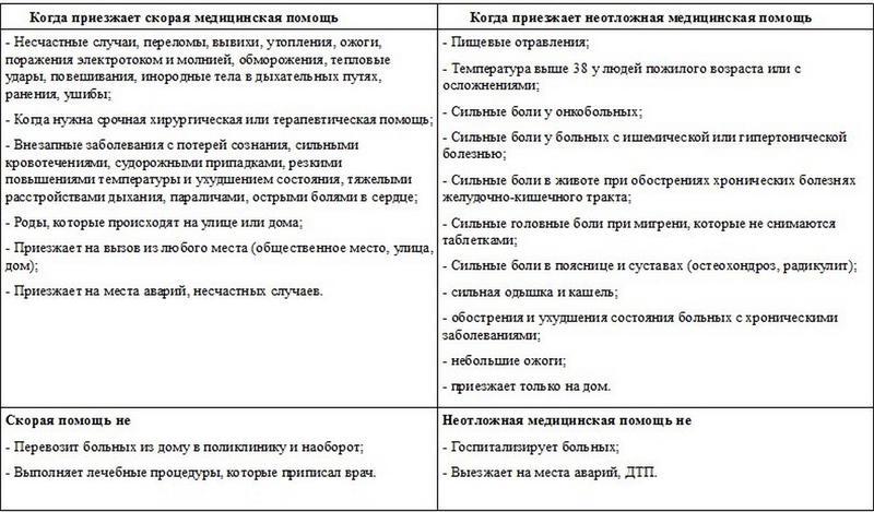 Орынгуль Жангельдина: Службе «Скорой помощи» Актау нужна еще одна подстанция