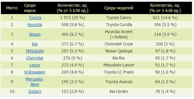 Названы самые популярные авто на вторичном рынке Казахстана c283907d5b5