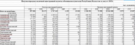Нацбанк РК провел интервенции на 137,5 миллиона долларов