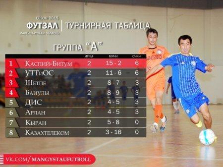 В Актау начался чемпионат области по футзалу