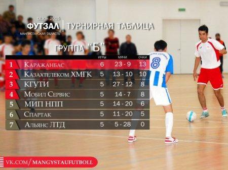 В чемпионате Мангистау по футзалу командам осталось сыграть на групповой стадии всего один тур
