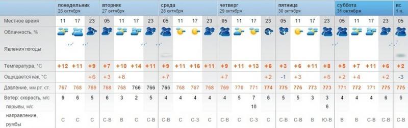 Метеорологи прогнозируют пасмурную погоду в Мангистау