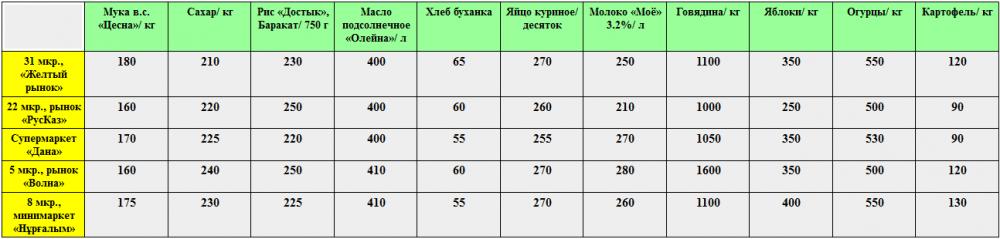 Стоимость продуктов питания на рынках Актау в сравнении с другими регионами Казахстана