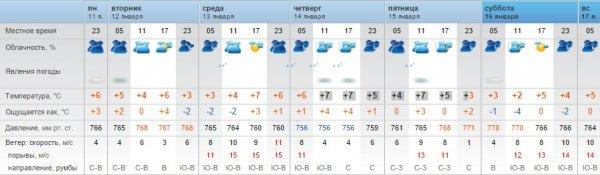 Синоптики прогнозируют теплую погоду в Актау