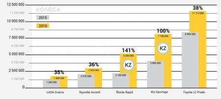 Насколько подорожали авто в Казахстане после девальвации