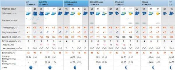 Синоптики прогнозируют в Актау дождливую погоду в выходные