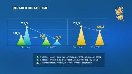Алик Айдарбаев: Мангистауская область сохраняет темпы социально-экономического развития. Полное видео пресс-конференции