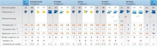 Синоптики обещают дожди в Актау в конце следующей недели