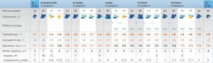 Синоптики обещают дожди в середине недели в Актау