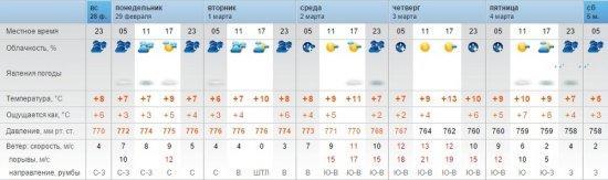 В Актау ожидается переменчивая погода на следующей неделе