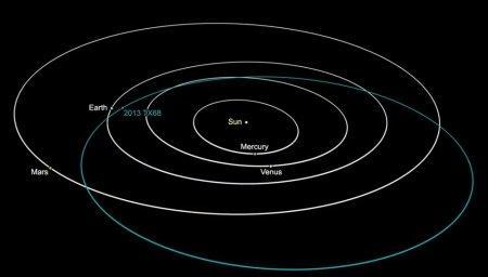 NASA: Потенциально опасный астероид пролетит над Землёй 8 марта