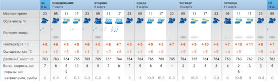 Дождь прогнозируют синоптики 8 марта в Актау