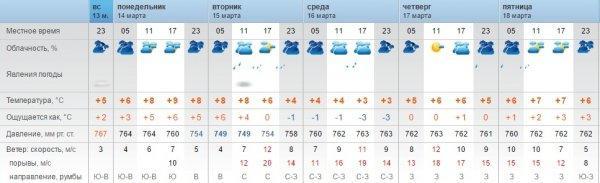 На этой неделе синоптики обещают пасмурную погоду в Актау