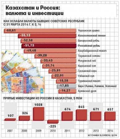 Акишев рассказал о зависимости от российской экономики и судьбе тенге
