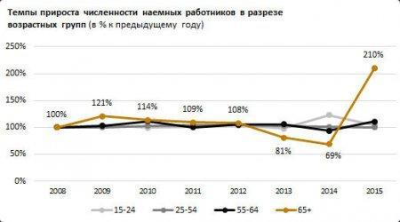 Казахстанские пенсионеры из-за кризиса стали чаще выходить на работу
