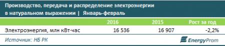 Названы города Казахстана с самыми дорогими тарифами на электроэнергию