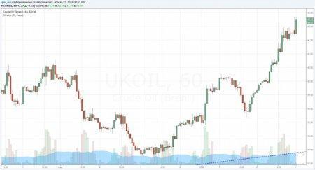 Нефть штурмует годовые максимумы